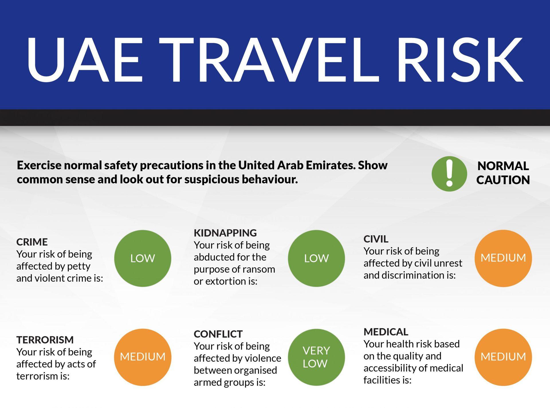 Travel Risk Report [UAE]
