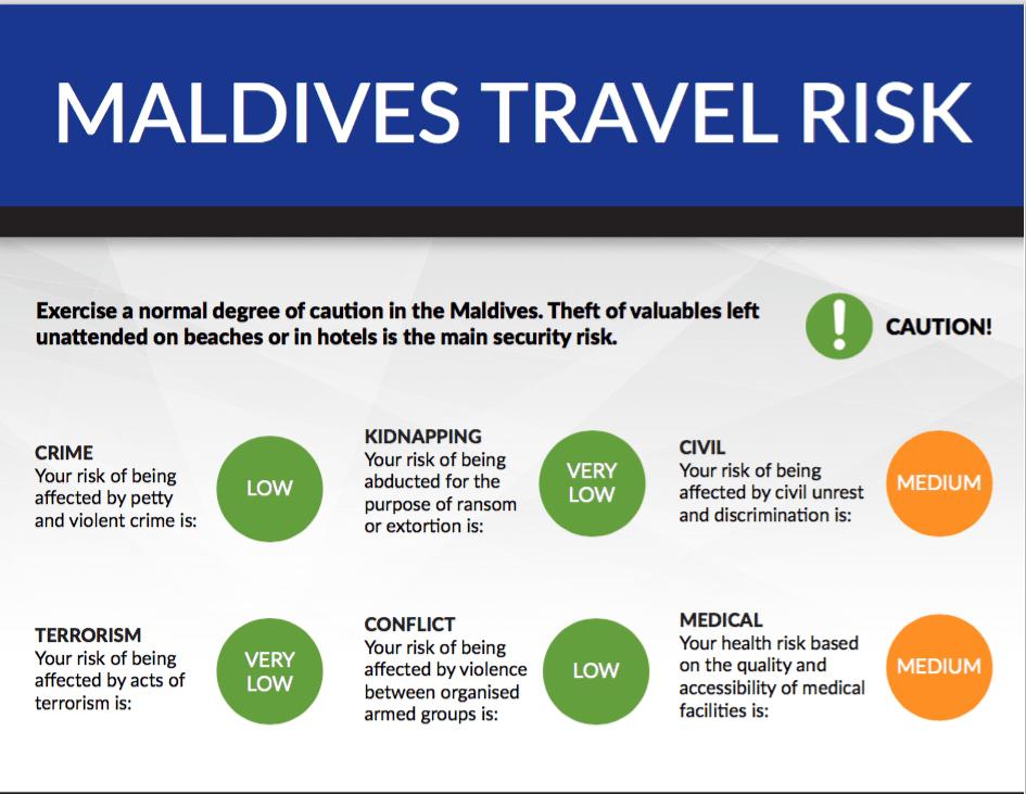 Travel Risk Report: The Maldives