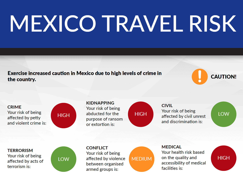 Travel Risk Report: Mexico
