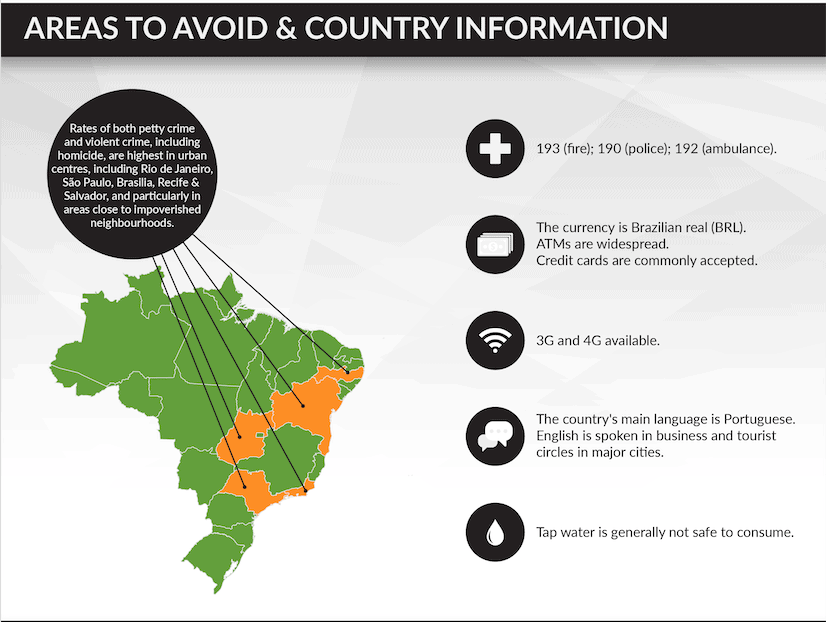Travel Risk Report - Brazil