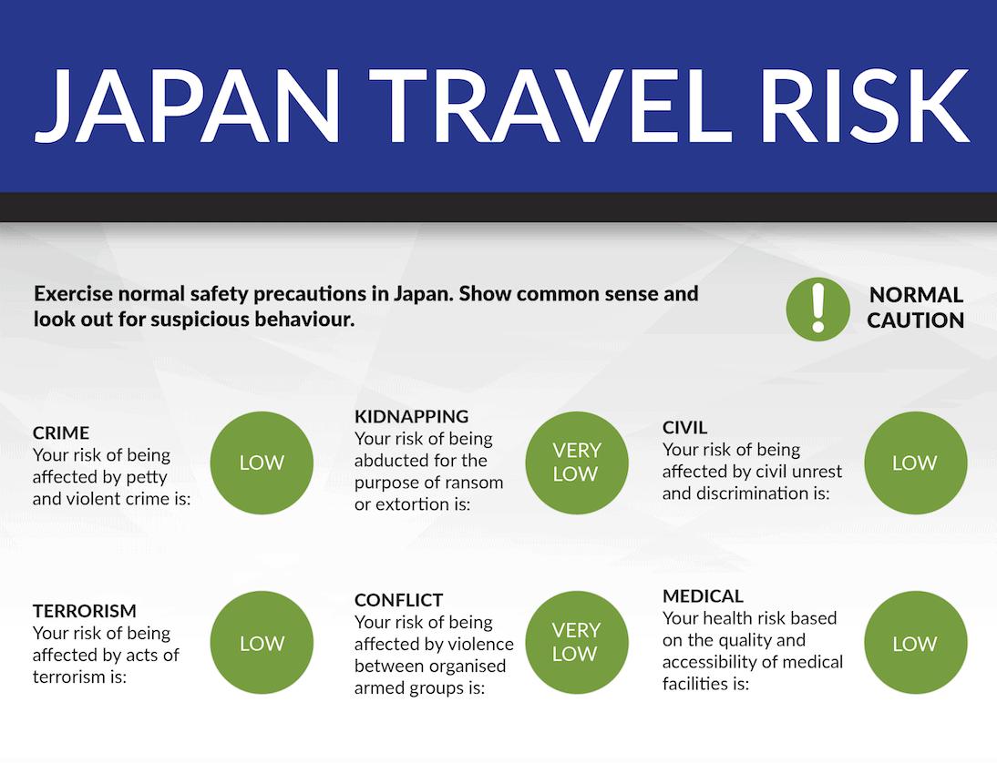 Japan 2019: Travel Risk Summary