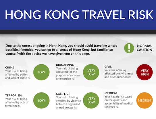 Hong Kong: Travel Risk Summary