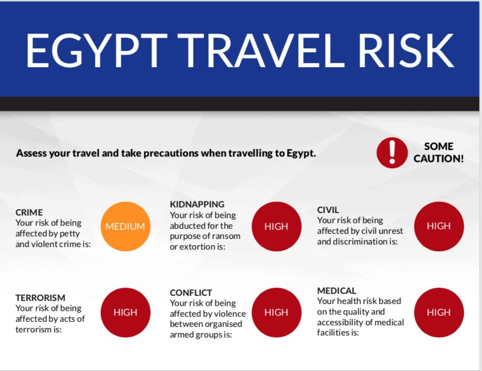 Travel Risk Report [Egypt]