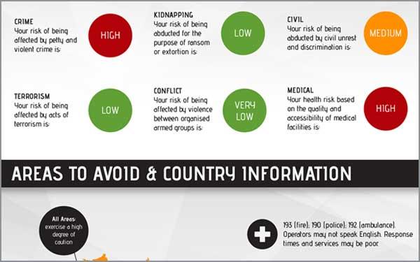 Travel Risk Report: Brazil