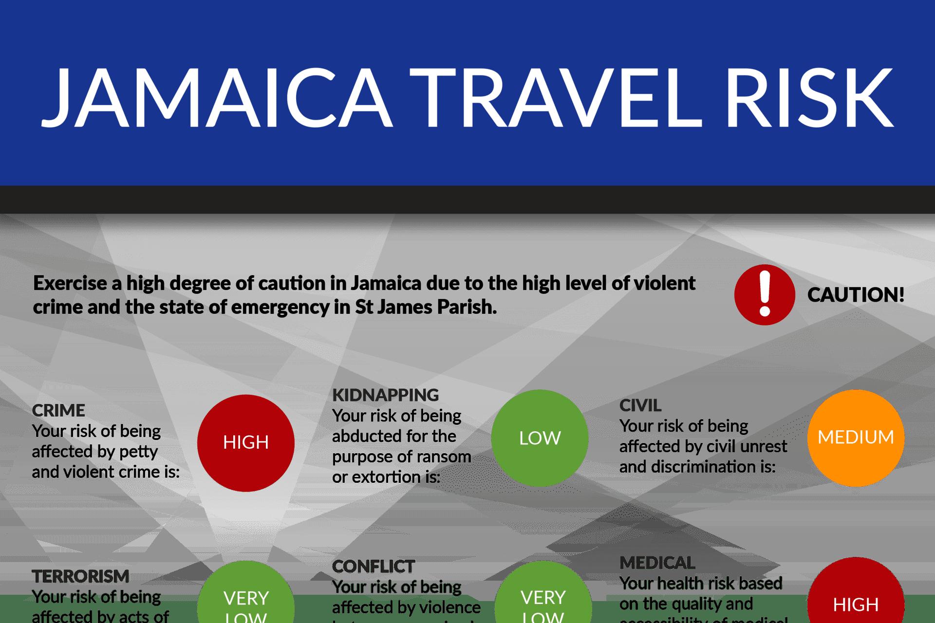 Travel Risk Report: Jamaica