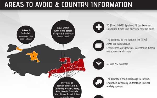Travel Risk Report: Turkey